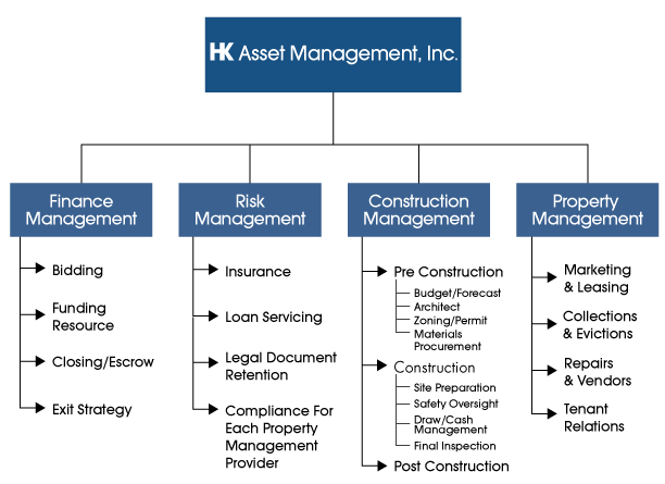 real estate company organizational chart pictures to pin